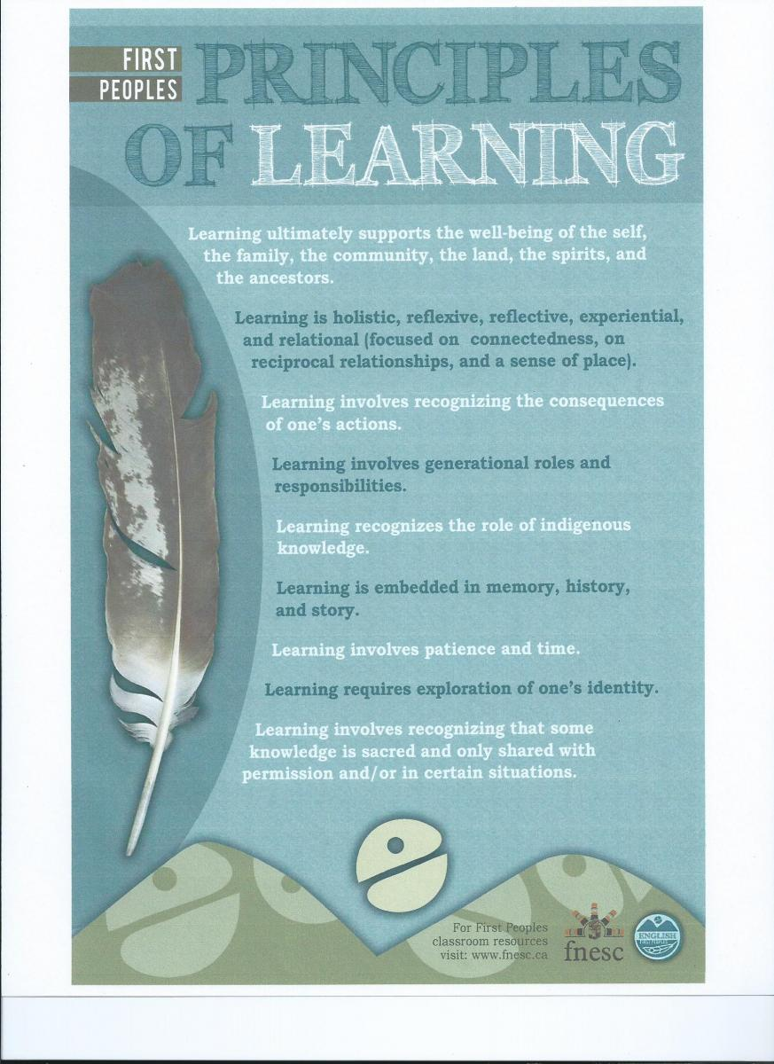 First Peoples Principles of Learning...